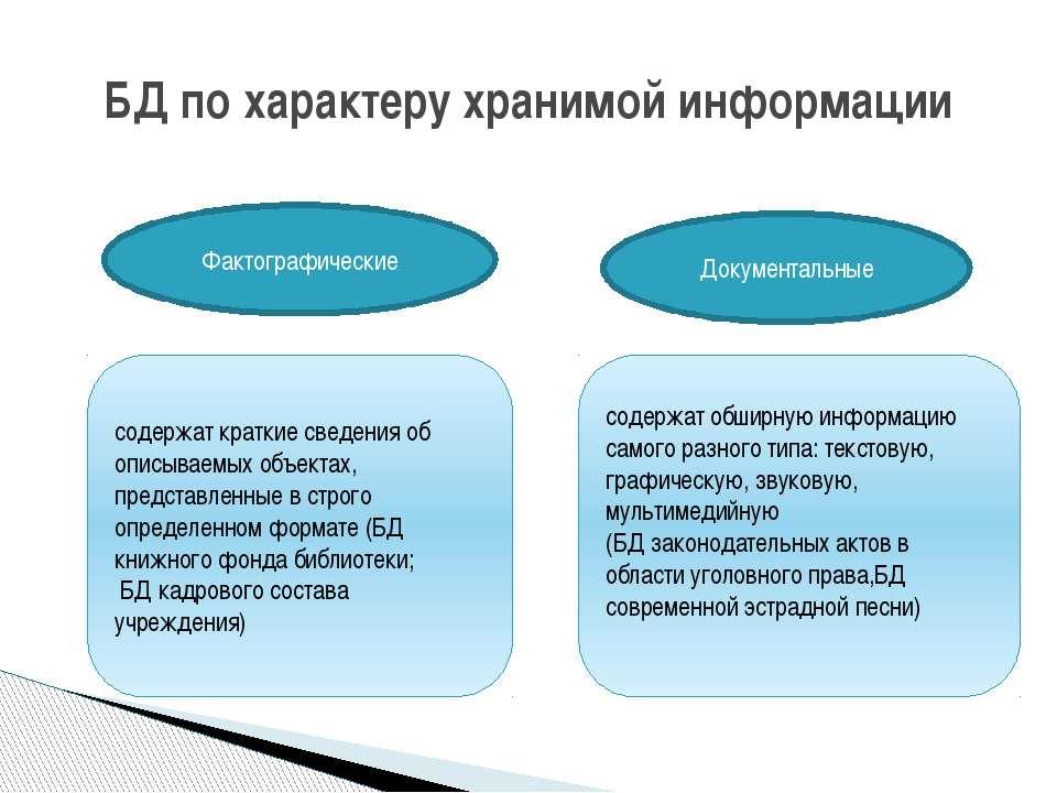 БД по характеру хранимой информации Фактографические Документальные содержат ...