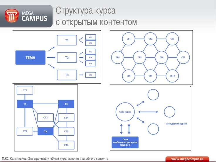 П.Ю. Каллиников. Электронный учебный курс: монолит или облако контента Структ...