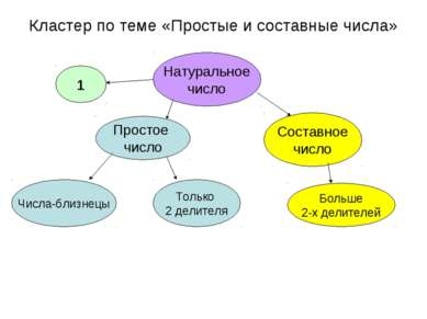 Кластер по теме «Простые и составные числа» Натуральное число 1 Простое число...