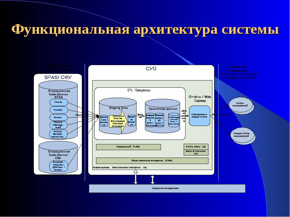 Функциональная архитектура системы