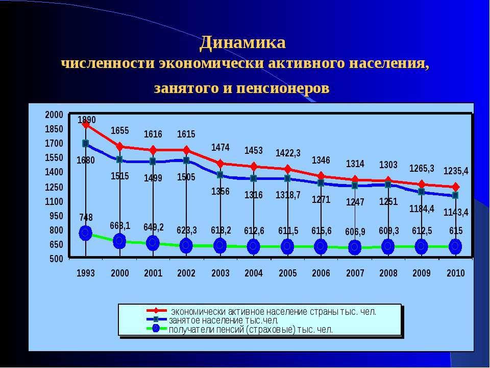 Динамика численности экономически активного населения, занятого и пенсионеров