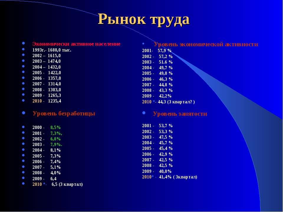 Рынок труда Экономически активное население 1993г.- 1688,0 тыс. 2002 – 1615,0...