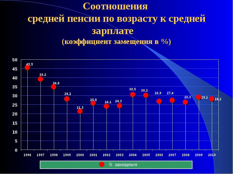 Соотношения средней пенсии по возрасту к средней зарплате (коэффициент замеще...