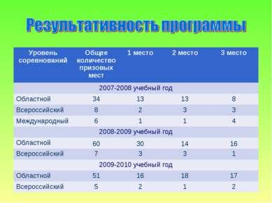 Уровень соревнований Общее количество призовых мест 1 место 2 место 3 место 2...