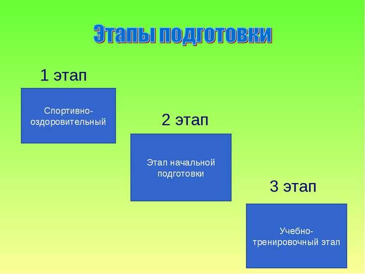 1 этап 2 этап 3 этап Спортивно-оздоровительный Этап начальной подготовки Учеб...