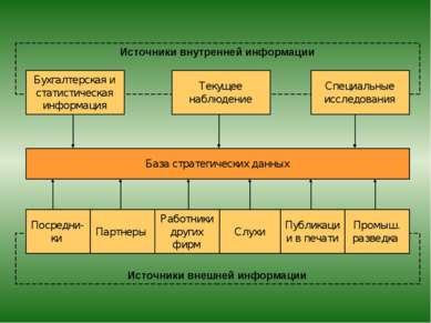 Источники внешней информации Источники внутренней информации База стратегичес...