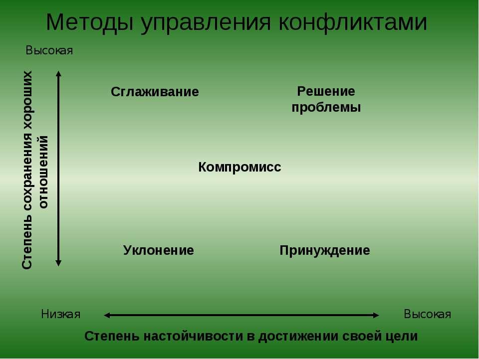 Методы управления конфликтами Высокая Низкая Высокая Степень сохранения хорош...