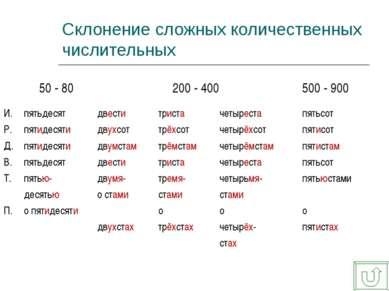 Склонение сложных количественных числительных падеж 50 - 80 200 - 400 500 - 9...