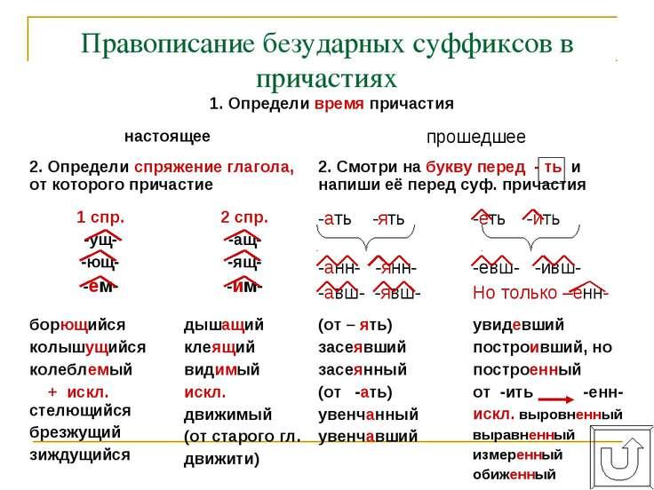 Правописание безударных суффиксов в причастиях орф. № 50, 51, 55 1. Определи ...
