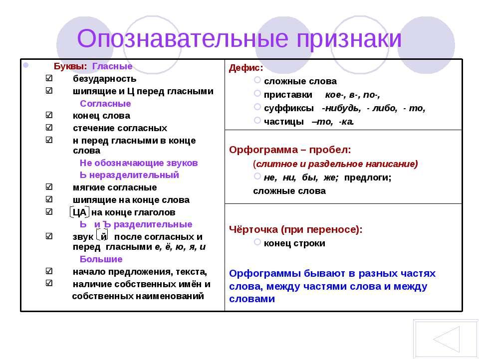Чёрточка (при переносе): конец строки Орфограммы бывают в разных частях слова...