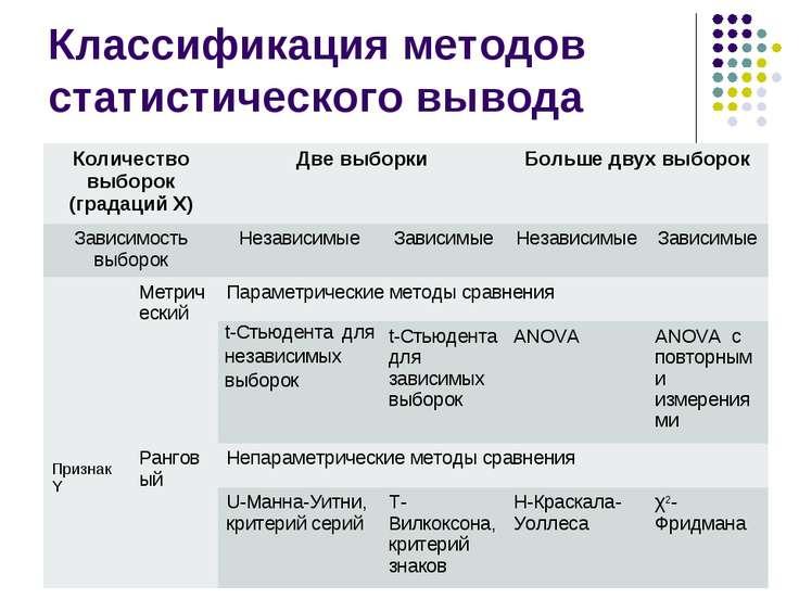Классификация методов статистического вывода Количество выборок (градаций X) ...