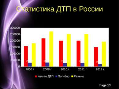 Статистика ДТП в России Page