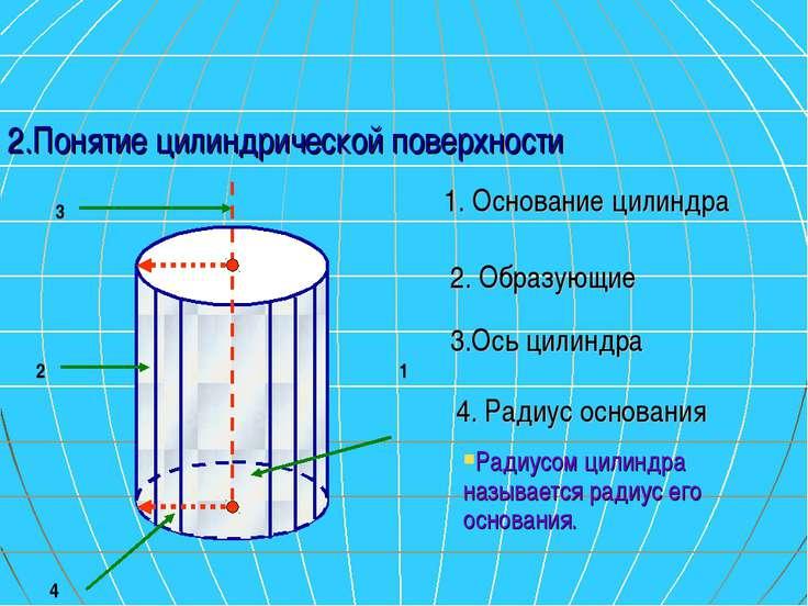 2.Понятие цилиндрической поверхности 1 2 3 4 1. Основание цилиндра 2. Образую...