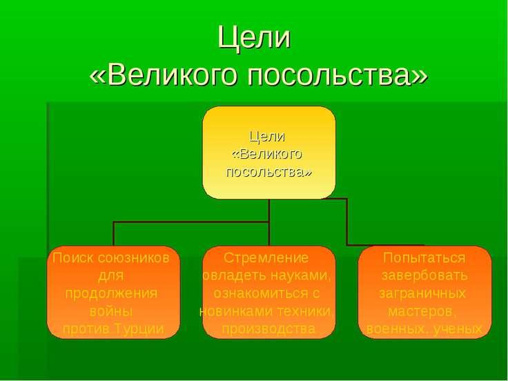 Цели «Великого посольства»