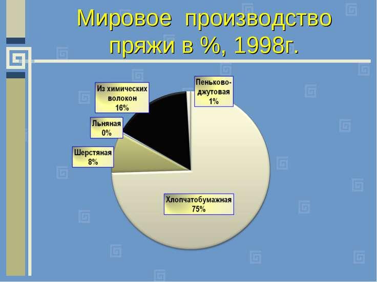 Мировое производство пряжи в %, 1998г.