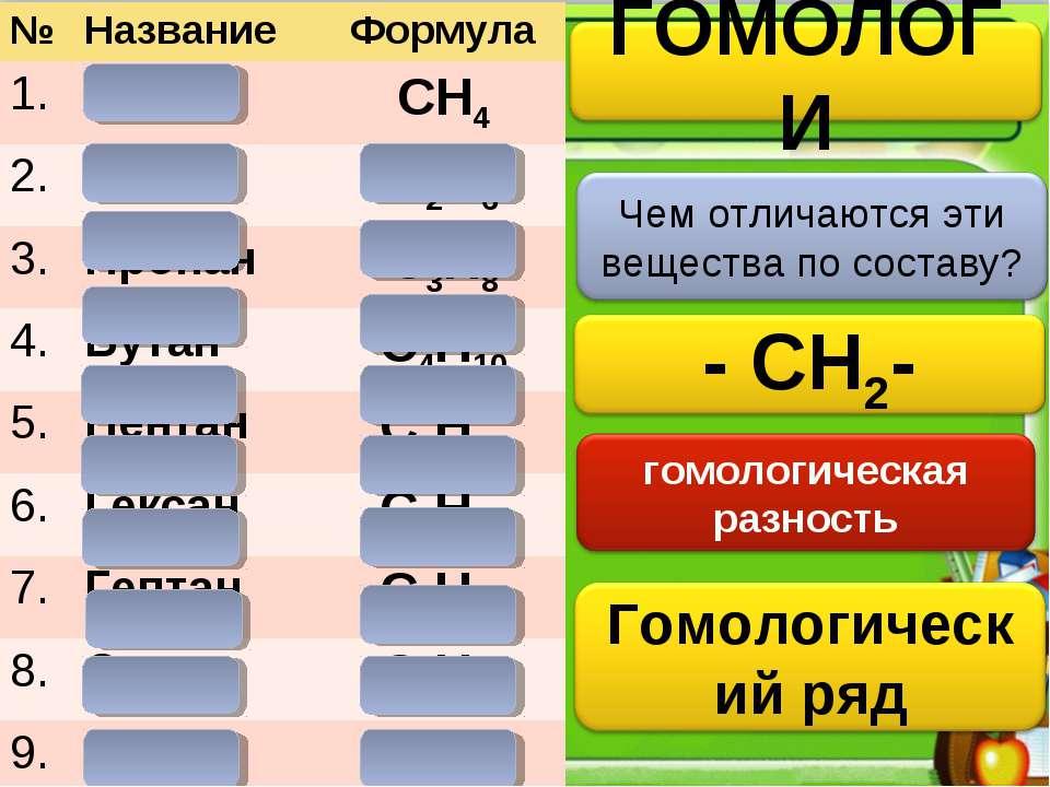 № Название Формула 1. Метан CH4 2. Этан C2H6 3. Пропан C3H8 4. Бутан C4H10 5....