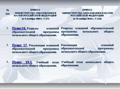 № п/п ПРИКАЗ МИНИСТЕРСТВА ОБРАЗОВАНИЯ И НАУКИ РОССИЙСКОЙ ФЕДЕРАЦИИ от 6 октяб...