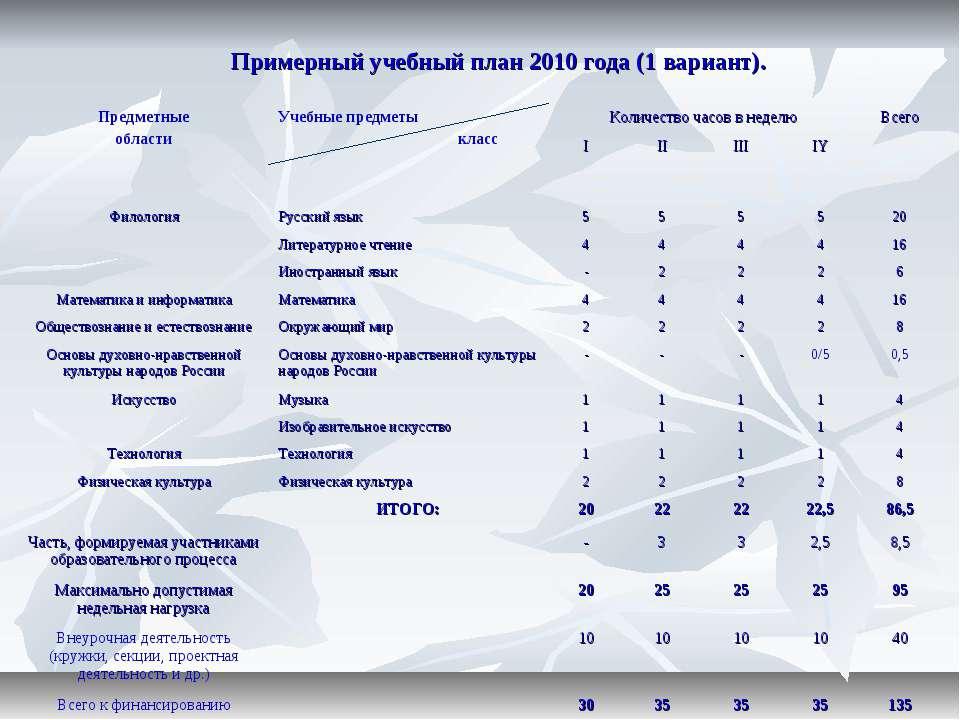 Примерный учебный план 2010 года (1 вариант).