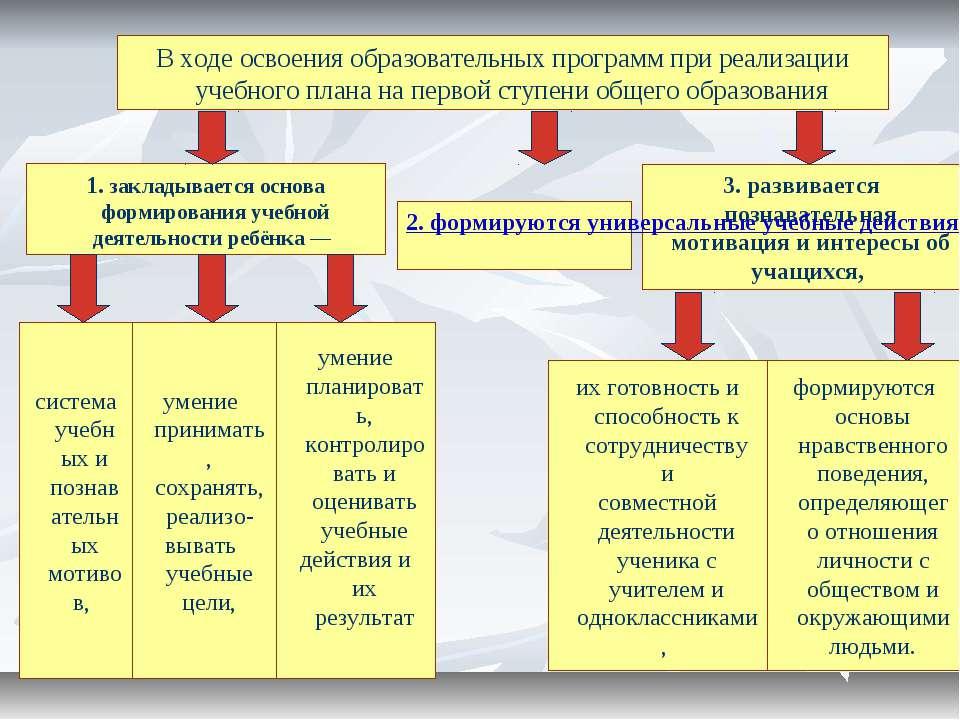 3. развивается познавательная мотивация и интересы об учащихся, 1. закладывае...