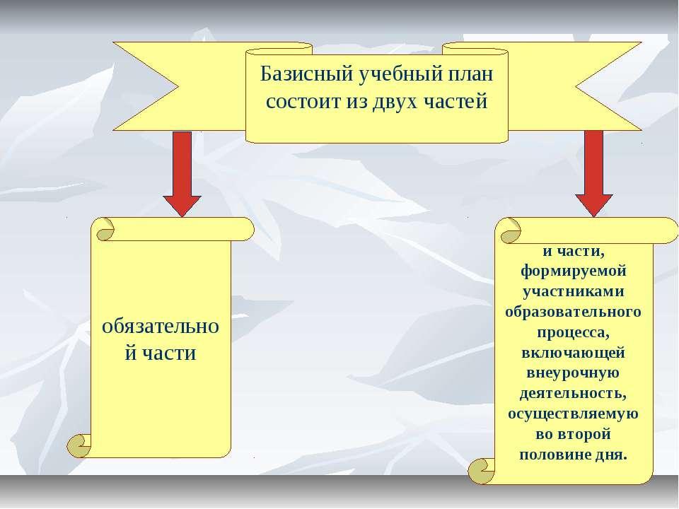 Базисный учебный план состоит из двух частей обязательной части и части, форм...