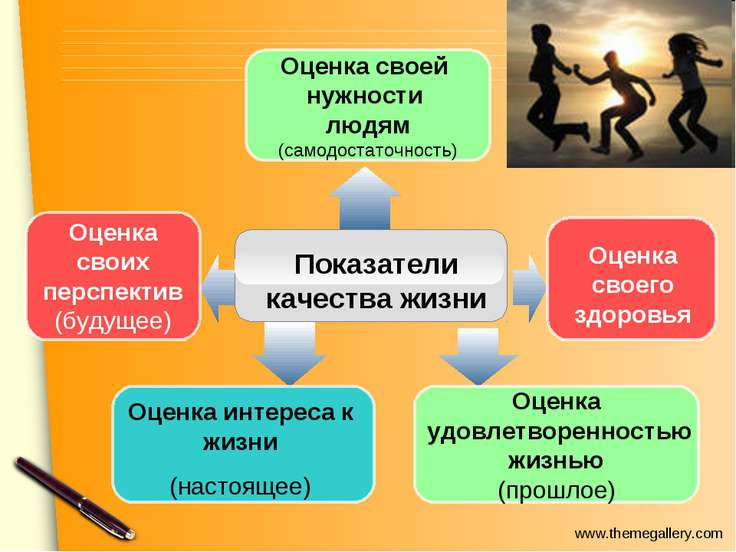 Показатели качества жизни Оценка своего здоровья Оценка своих перспектив (буд...