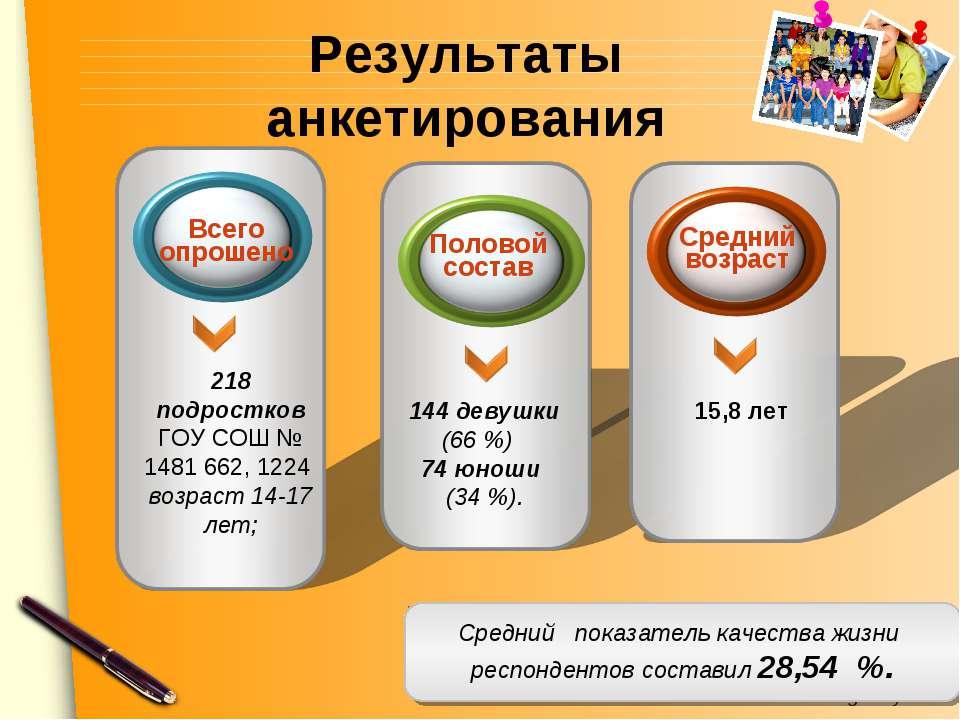 Результаты анкетирования 218 подростков ГОУ СОШ № 1481 662, 1224 возраст 14-1...