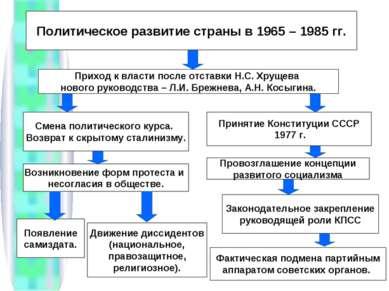 Политическое развитие страны в 1965 – 1985 гг. Приход к власти после отставки...