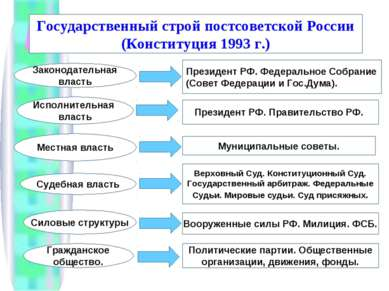 Государственный строй постсоветской России (Конституция 1993 г.) Законодатель...