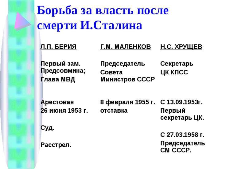 Борьба за власть после смерти И.Сталина Л.П. БЕРИЯ Первый зам. Предсовмина; Г...