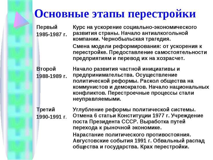 Основные этапы перестройки Первый 1985-1987 г. Курс на ускорение социально-эк...