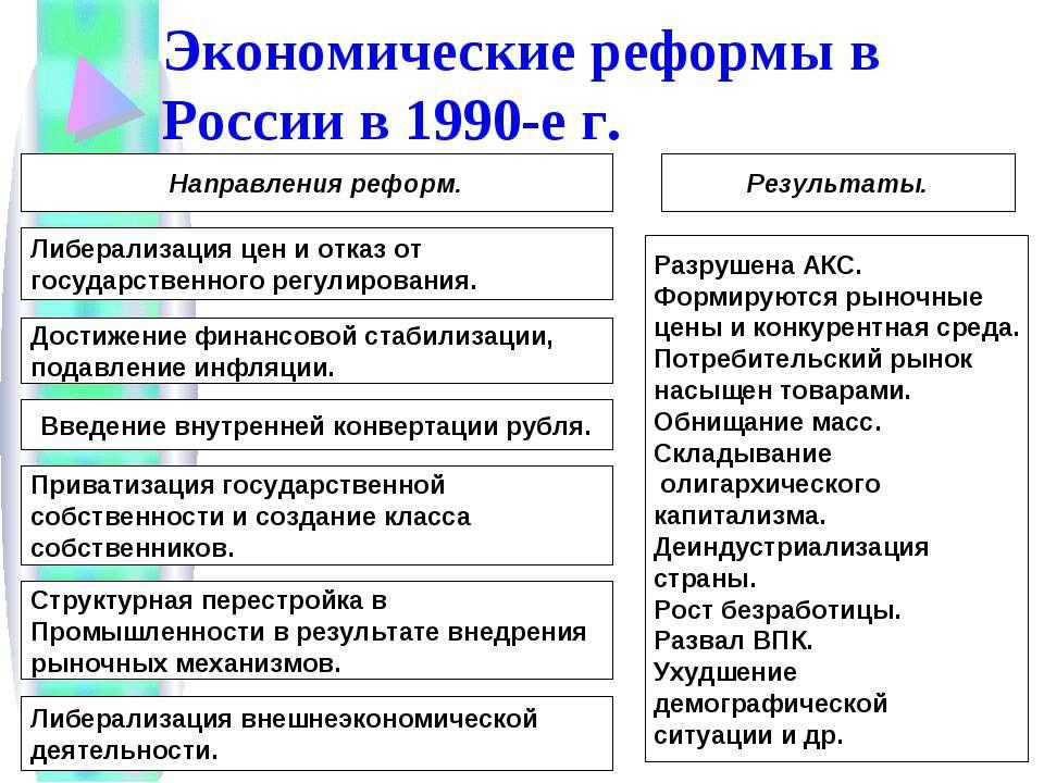 Экономические реформы в России в 1990-е г. Направления реформ. Либерализация ...