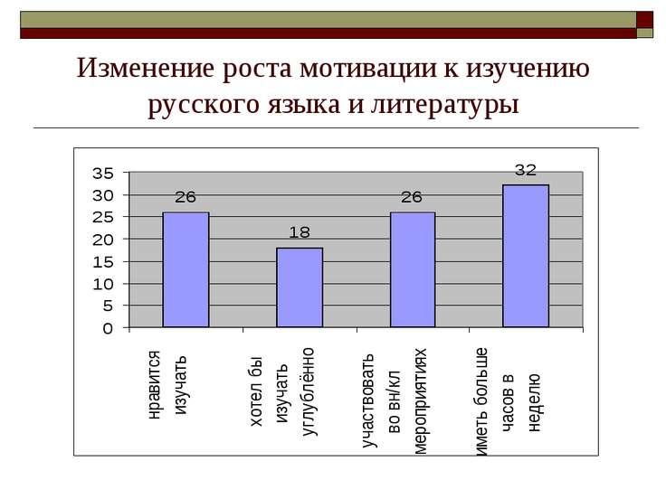 Изменение роста мотивации к изучению русского языка и литературы