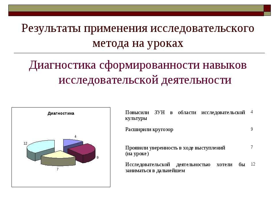 Результаты применения исследовательского метода на уроках Диагностика сформир...