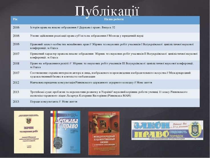 Публікації Рік Назва роботи 2006 Історія права на власне зображення // Держав...