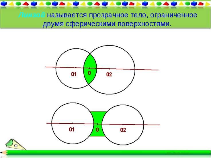 Линзой называется прозрачное тело, ограниченное двумя сферическими поверхност...