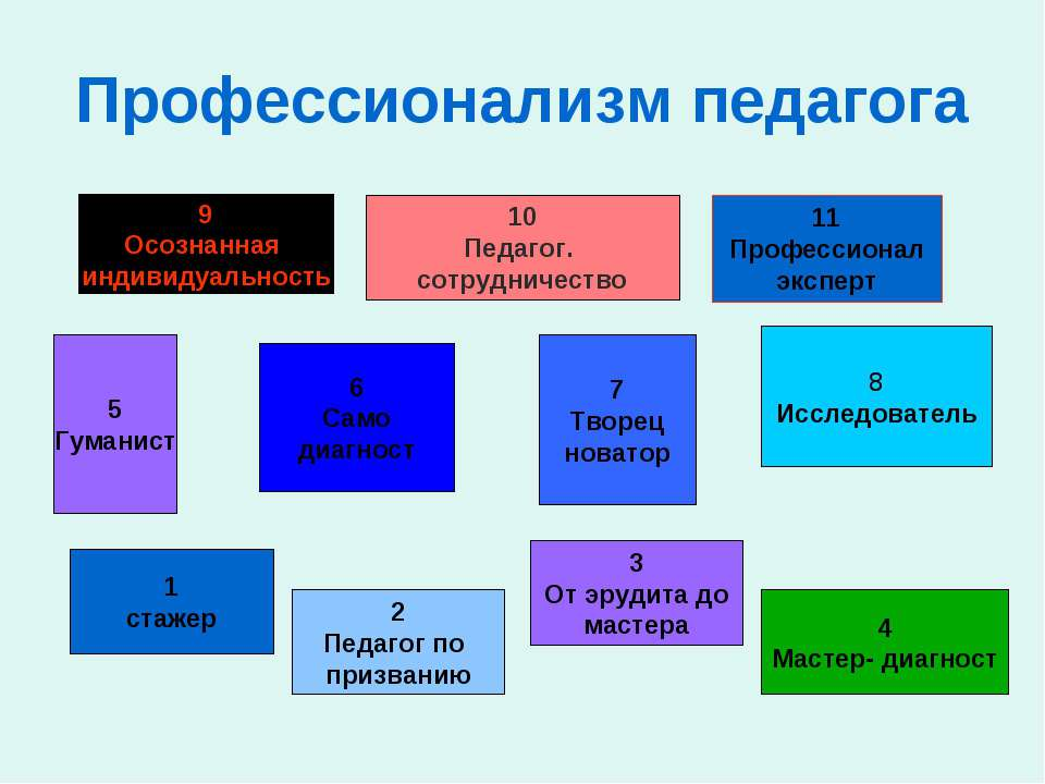 Профессионализм педагога 5 Гуманист 10 Педагог. сотрудничество 8 Исследовател...