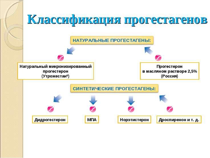 Натуральный микронизированный прогестерон (Утрожестан®) Прогестерон в масляно...