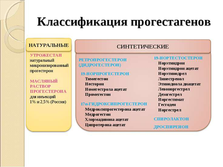 Классификация прогестагенов УТРОЖЕСТАН натуральный микронизированный прогесте...