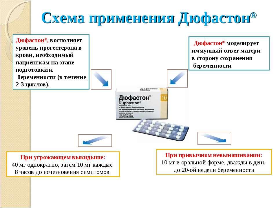 Схема применения Дюфастон® При привычном невынашивании: 10 мг в оральной форм...