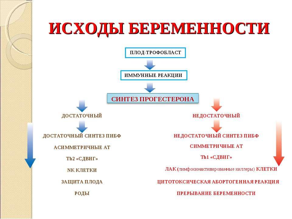 ИСХОДЫ БЕРЕМЕННОСТИ ПЛОД-ТРОФОБЛАСТ ИММУННЫЕ РЕАКЦИИ НЕДОСТАТОЧНЫЙ ДОСТАТОЧНЫ...