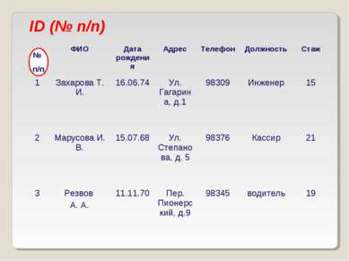 ID (№ п/п) № п/п ФИО Дата рождения Адрес Телефон Должность Стаж 1 Захарова Т....