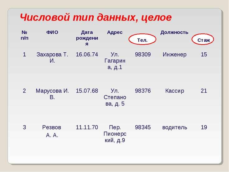 Числовой тип данных, целое Тел. Стаж № п/п ФИО Дата рождения Адрес Должность ...
