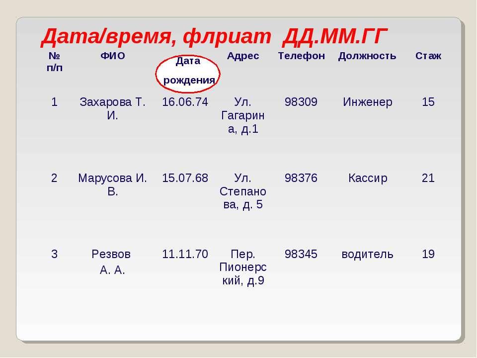 Дата/время, флриат ДД.ММ.ГГ Дата рождения № п/п ФИО Адрес Телефон Должность С...