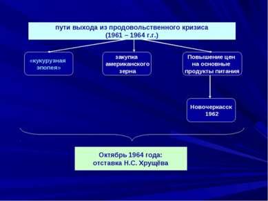 пути выхода из продовольственного кризиса (1961 – 1964 г.г.) «кукурузная эпоп...