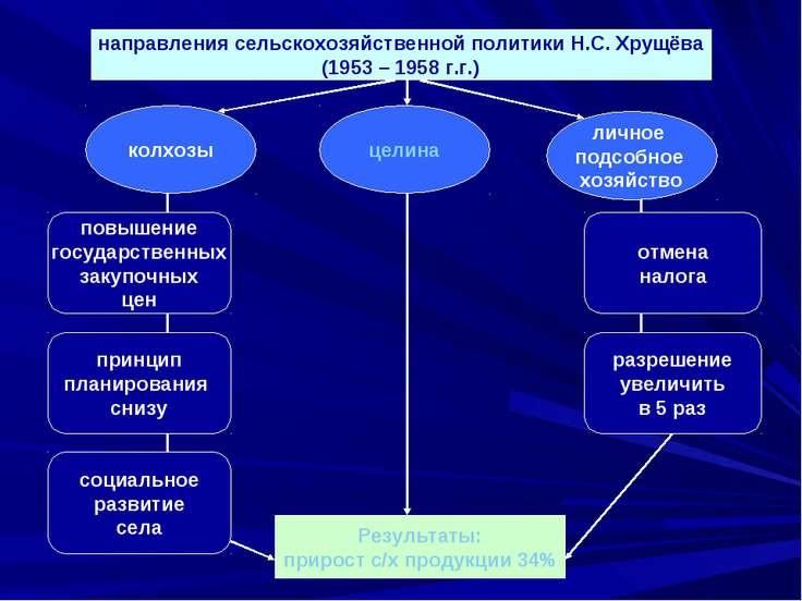 направления сельскохозяйственной политики Н.С. Хрущёва (1953 – 1958 г.г.) лич...