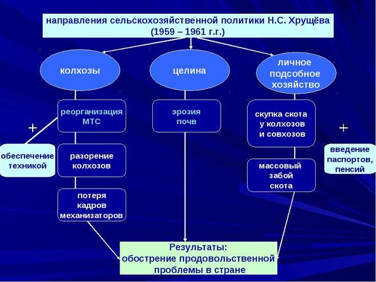 направления сельскохозяйственной политики Н.С. Хрущёва (1959 – 1961 г.г.) лич...