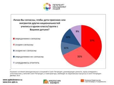 www.spbtolerance.ru www.kvs.spb.ru * Изучение состояния межнациональных отнош...