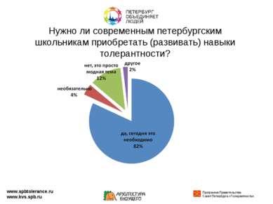 Нужно ли современным петербургским школьникам приобретать (развивать) навыки ...