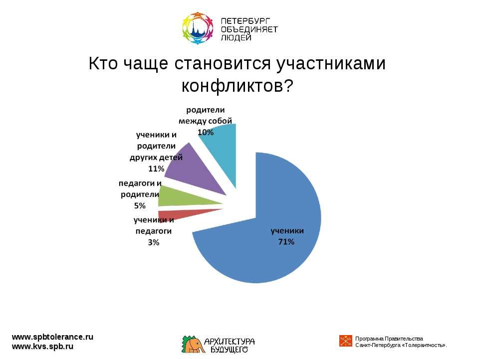 Кто чаще становится участниками конфликтов? www.spbtolerance.ru www.kvs.spb.ru