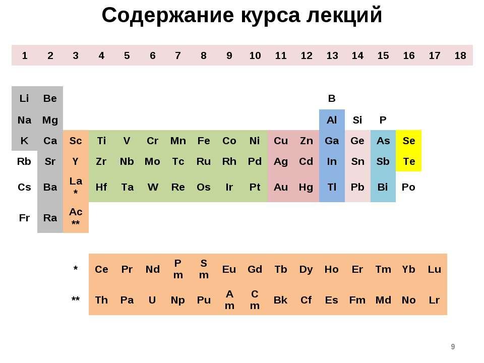 * Содержание курса лекций 1 2 3 4 5 6 7 8 9 10 11 12 13 14 15 16 17 18 H He L...
